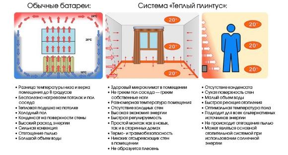 Система теплый плинтус