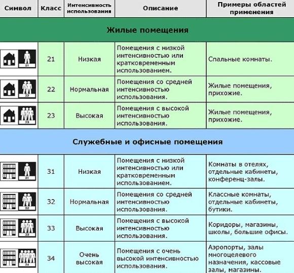 Маркировка линолеума для жилых помещений
