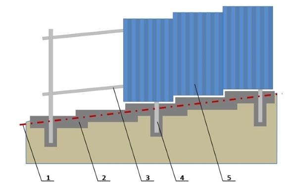 Как сделать (построить) забор из профнастила своими руками на склоне?
